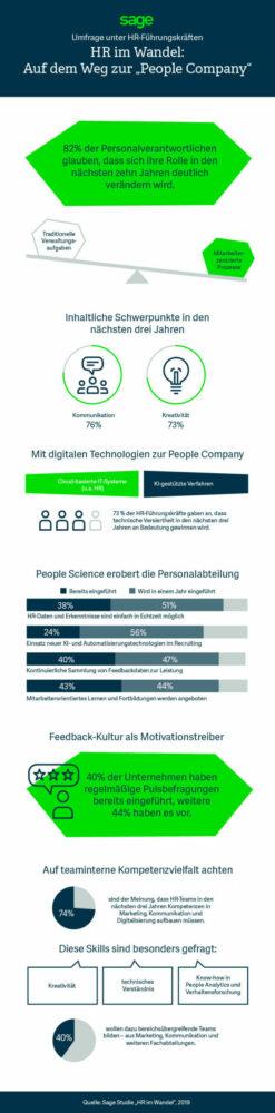 HR im Wandel Infografik